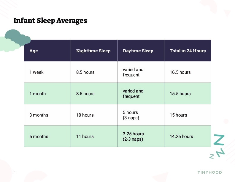 Infant Sleep Averages Preview Image